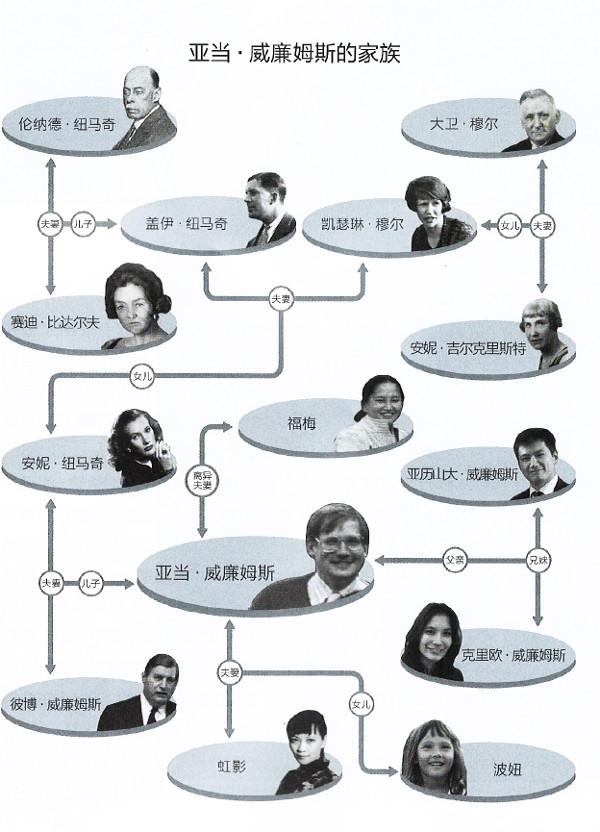 亚当。威廉姆斯的家族在中国(1893-2013)