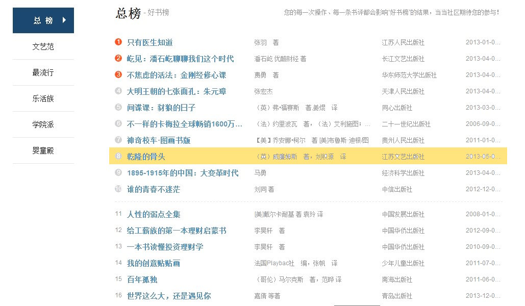 'The Emperor's Bones' in Chinese translation remains No 8 on Dang Dang.com's  Best Book List